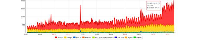 Яндекс Директ и SEO для крупных компаний